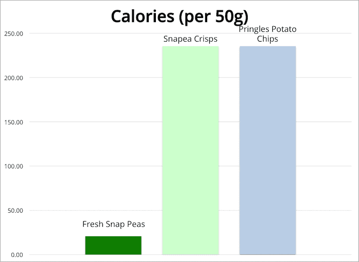Chart of calories for snapea crisps