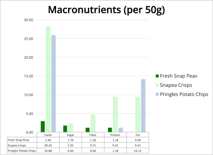 Chart showing macronutrients of Snapea Crisps