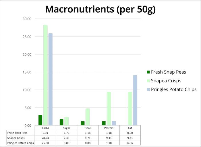 Chart showing macronutrients of Snapea Crisps
