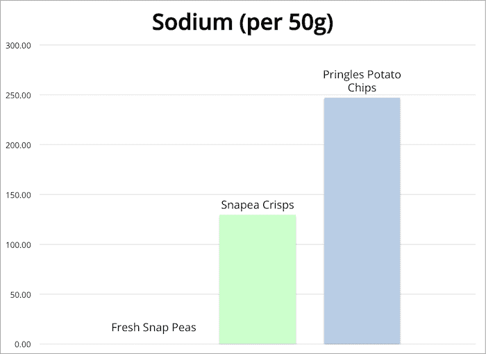 Chart showing sodium of snapea crisps